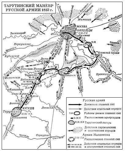 Тарутинский маневр